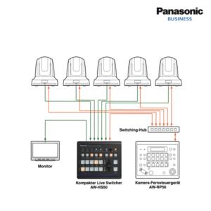 Kameratechnik, PTZ-Kamera, Panasonic AW-RP50, AW-HS60, Video Übertragung ins Internet München Bildmischer mieten Nürnberg